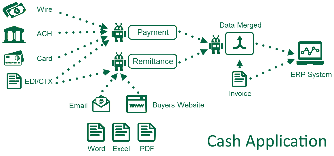What is Cash Application and Why is it Important?